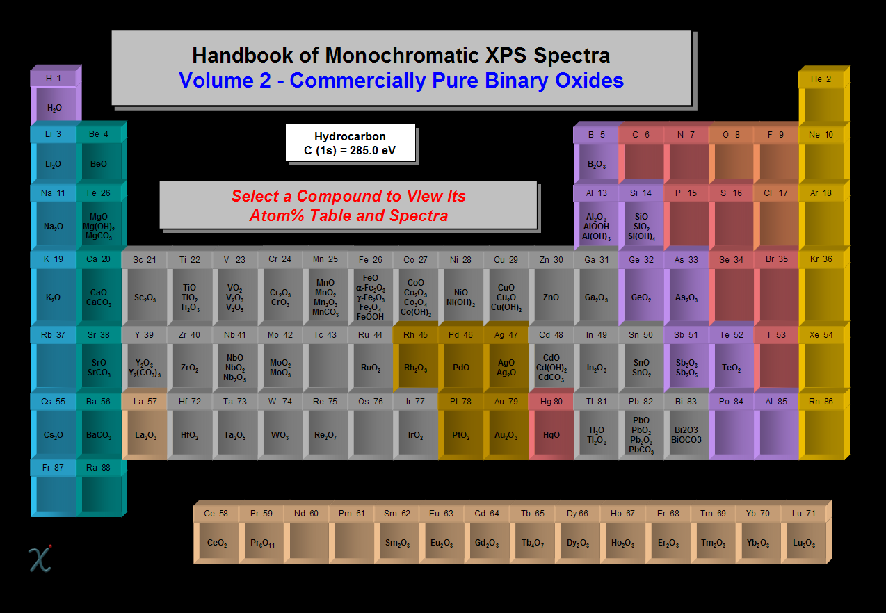 Home Page of XPS International, XPS Data, XPS Spectra